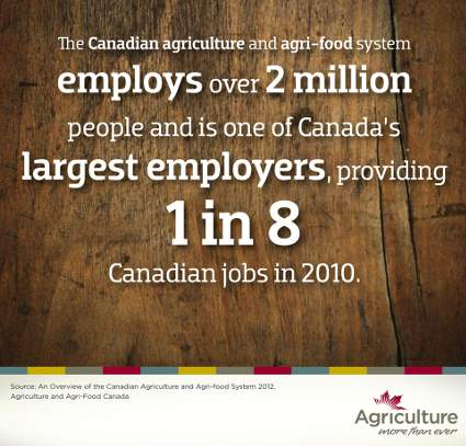 Agriculture and food employ 1 Canadian in 8, via Agrilculture and Agri-Food Canada